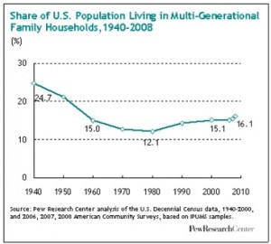 Upward trend of multi-generational housing.
