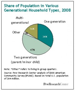 16% of US Americans live in multi-generational households.